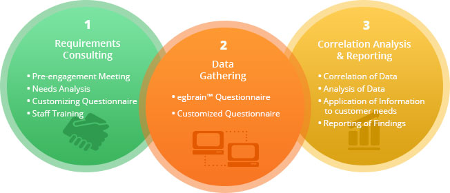 Consulting Process of egbrain TM | DISM Solutions – Data ...